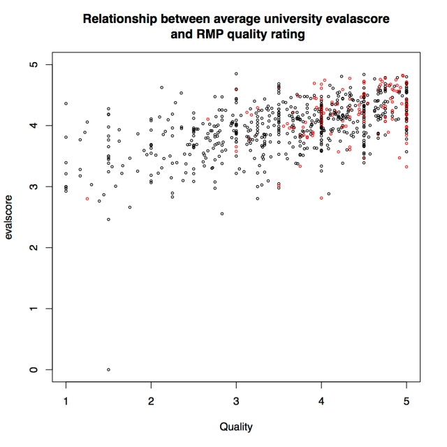 "The relationship between instructor quality on RMP and ""excellence"" on UM evaluations."